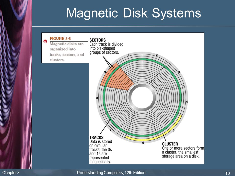 Magnetic Disk Systems