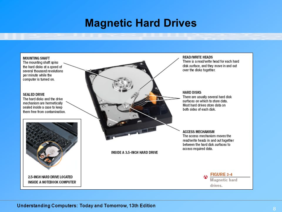 Magnetic Hard Drives