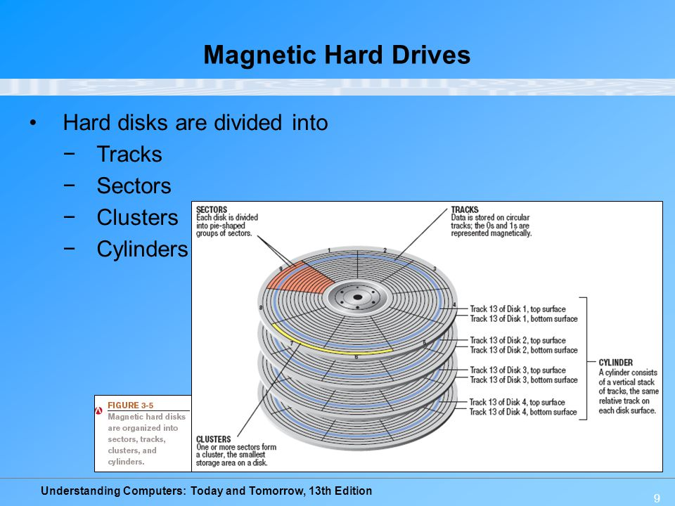 Magnetic Hard Drives Hard disks are divided into Tracks Sectors