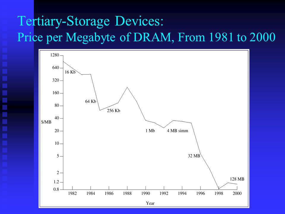 Tertiary-Storage Devices: Price per Megabyte of DRAM, From 1981 to 2000