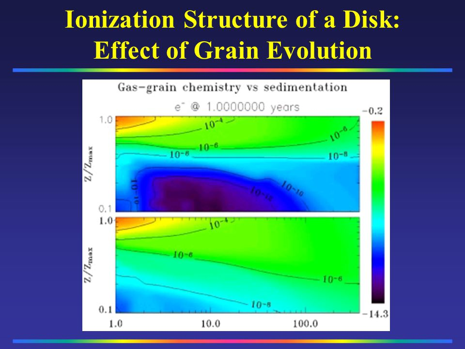 Ionization Structure of a Disk: Effect of Grain Evolution
