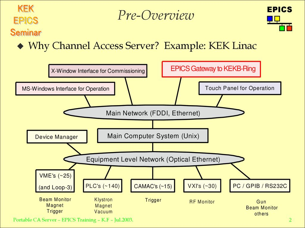 Portable Channel Access Server - ppt download