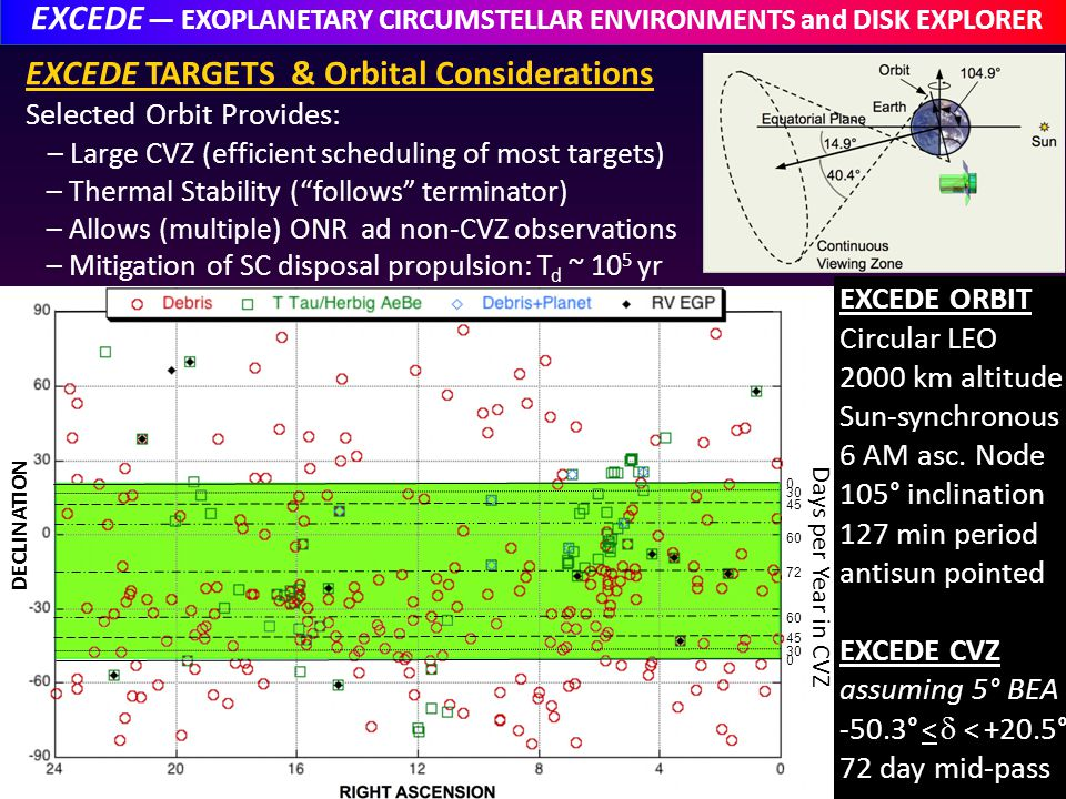 EXCEDE — EXOPLANETARY CIRCUMSTELLAR ENVIRONMENTS and DISK EXPLORER