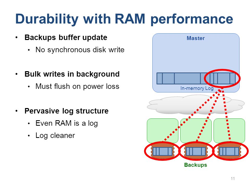 Durability with RAM performance