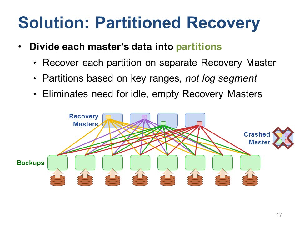 Solution: Partitioned Recovery