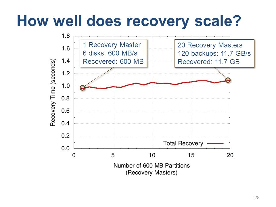 How well does recovery scale