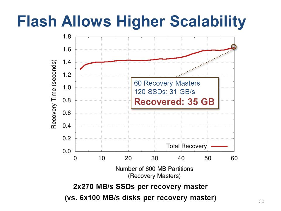 Flash Allows Higher Scalability