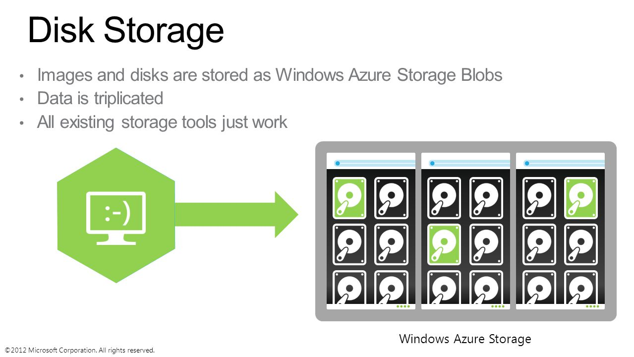 Disk Storage Images and disks are stored as Windows Azure Storage Blobs. Data is triplicated. All existing storage tools just work.
