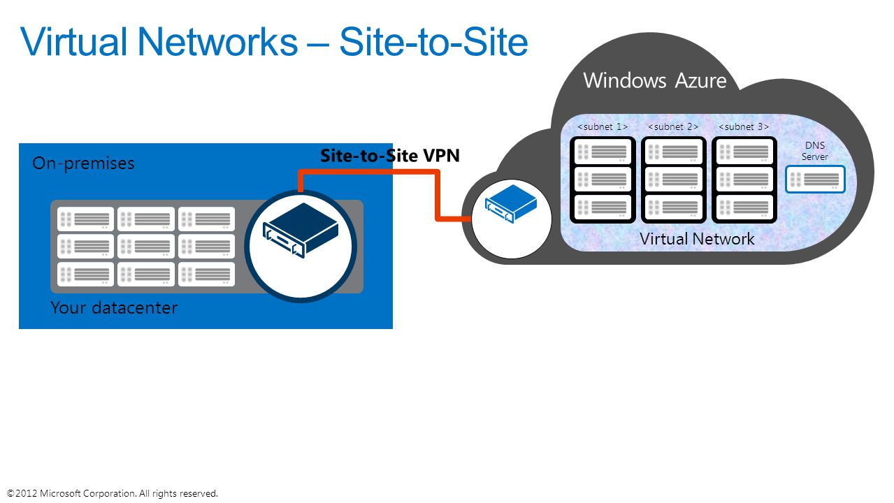 Virtual Networks – Site-to-Site
