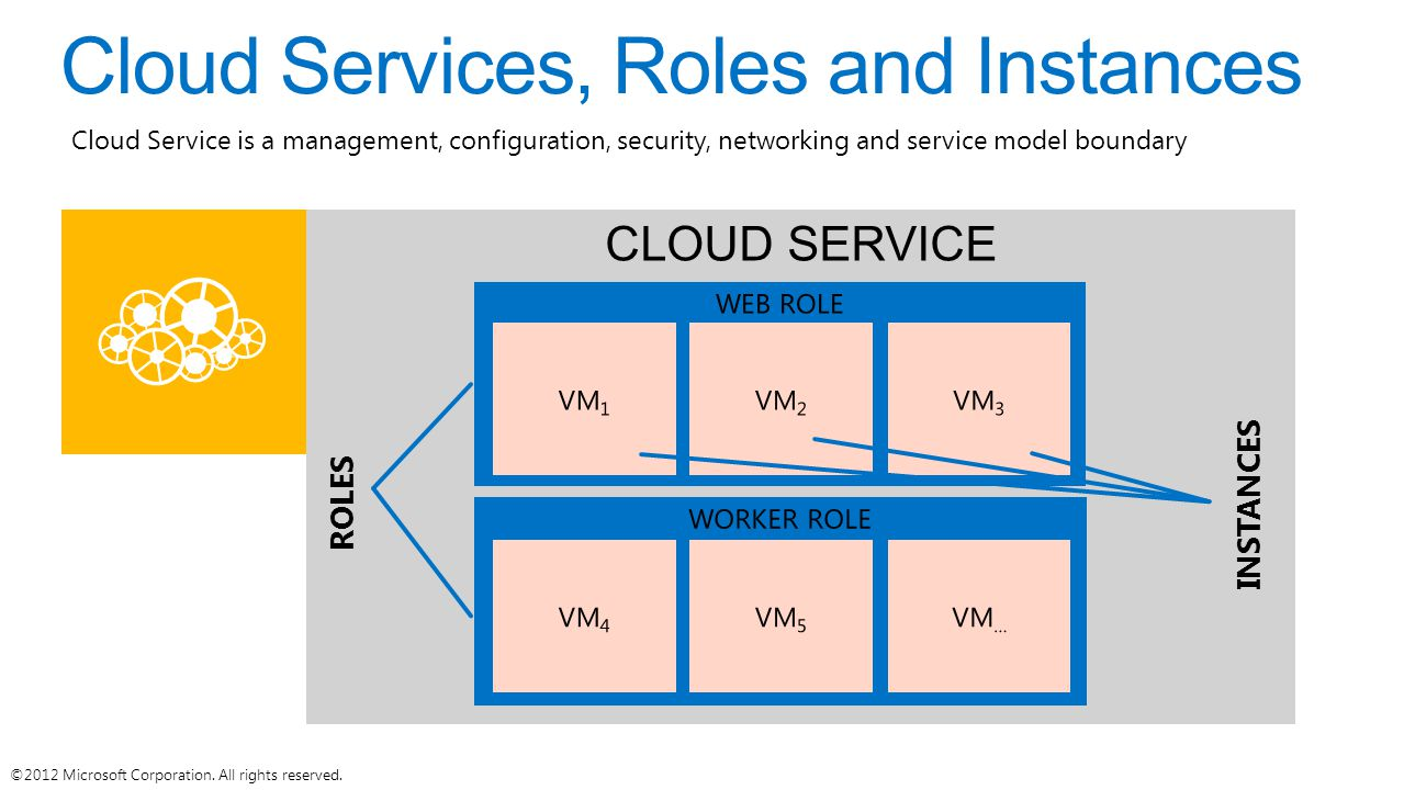 Cloud Services, Roles and Instances