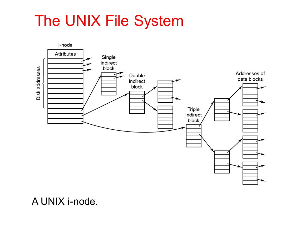 The UNIX File System A UNIX i-node.