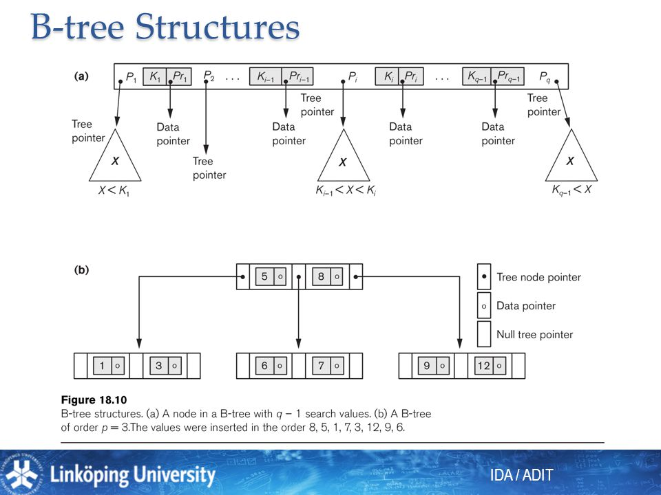 B-tree Structures