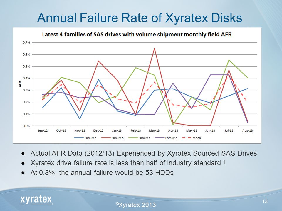 Annual Failure Rate of Xyratex Disks