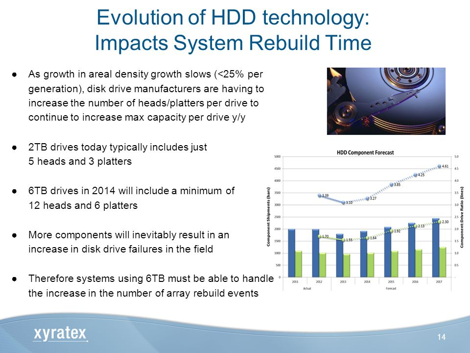 Evolution of HDD technology: Impacts System Rebuild Time