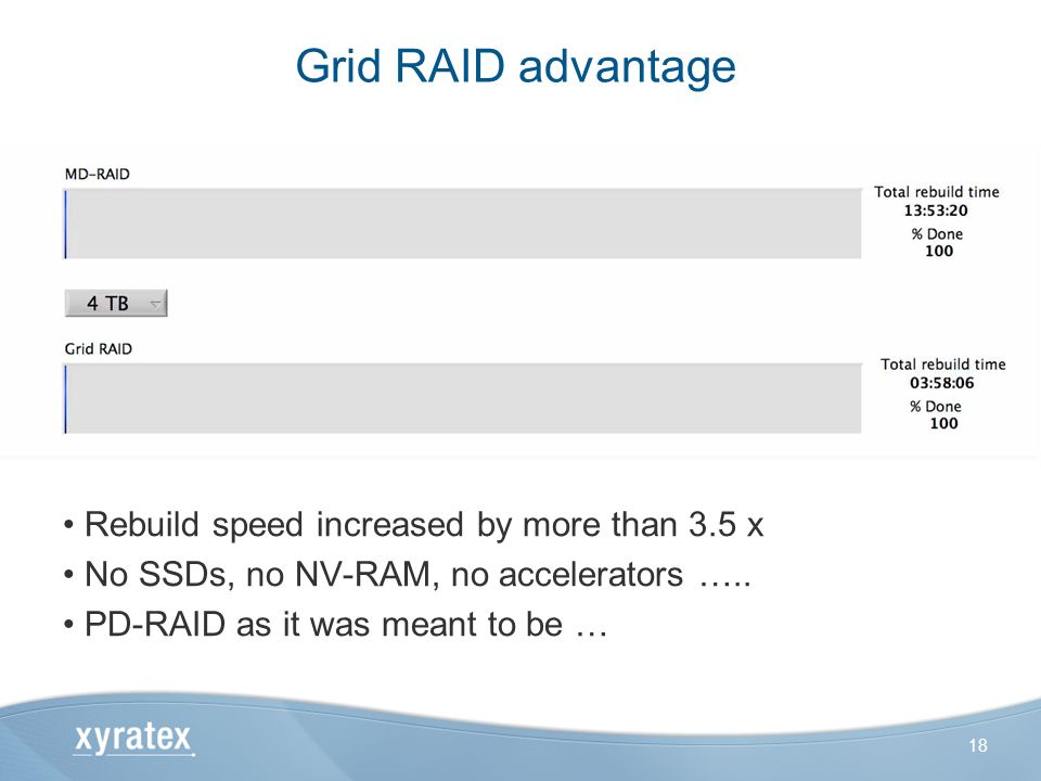Grid RAID advantage Rebuild speed increased by more than 3.5 x