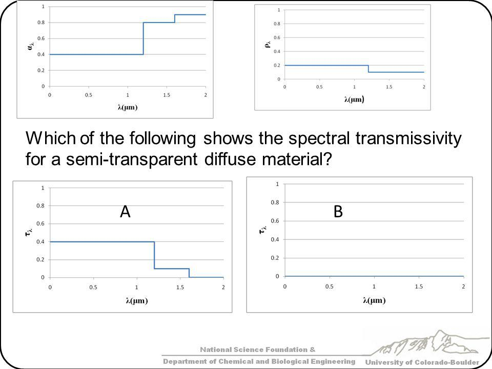 Which of the following shows the spectral transmissivity for a semi-transparent diffuse material