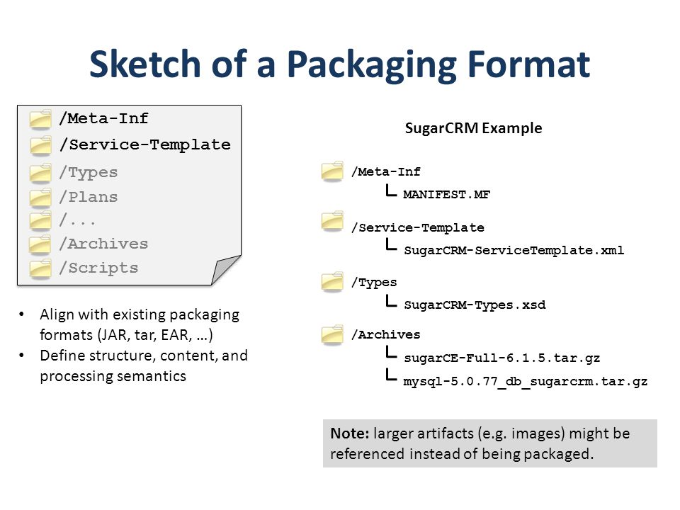 Sketch of a Packaging Format
