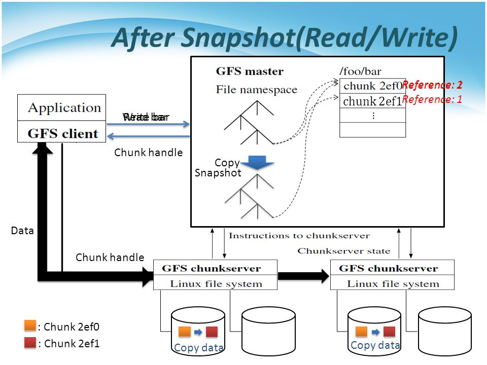 After Snapshot(Read/Write)