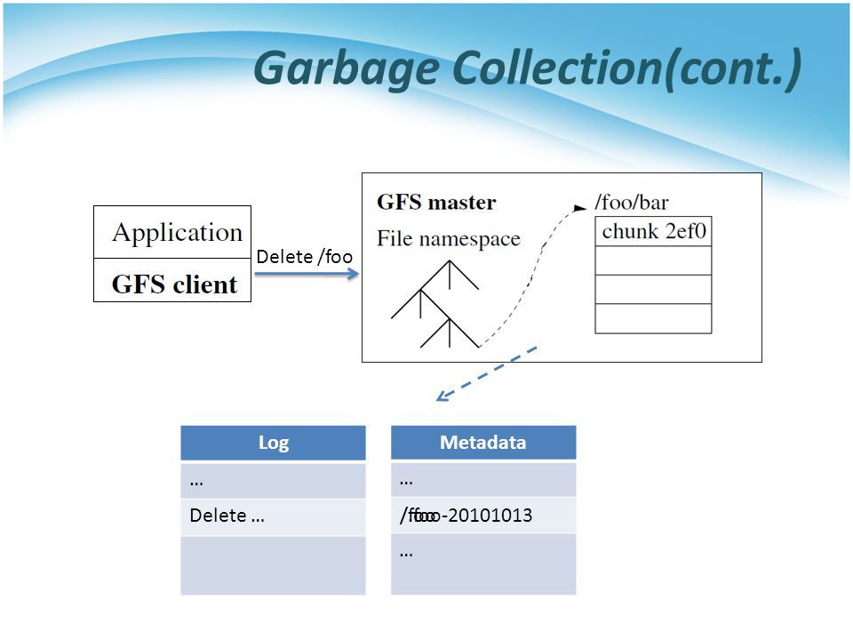 Garbage Collection(cont.)