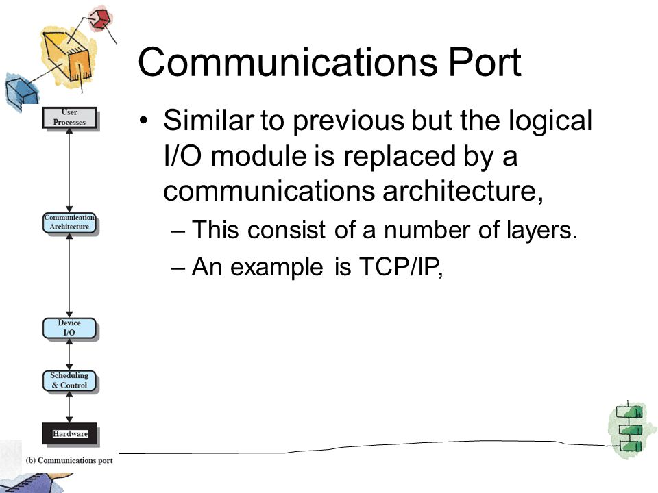 Communications Port Similar to previous but the logical I/O module is replaced by a communications architecture,