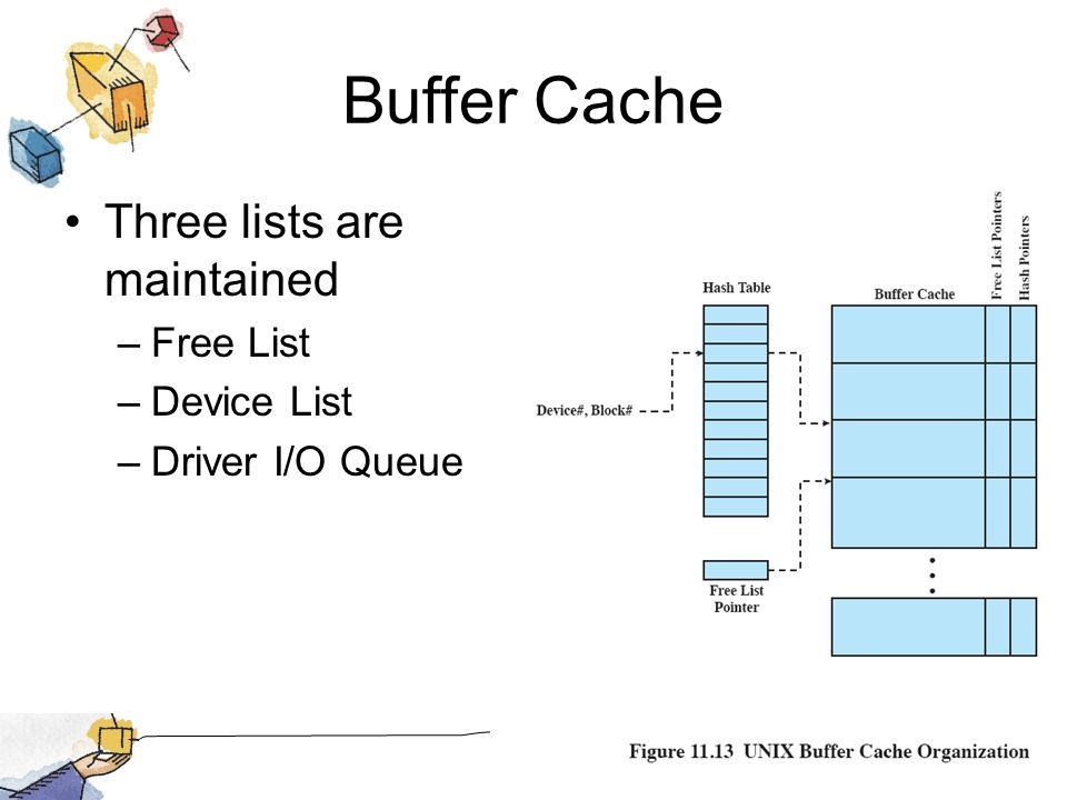 Buffer Cache Three lists are maintained Free List Device List