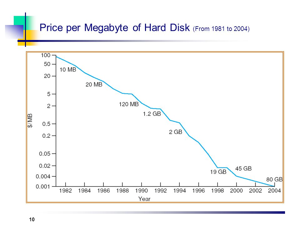 Price per Megabyte of Hard Disk (From 1981 to 2004)
