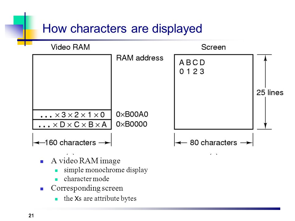 How characters are displayed