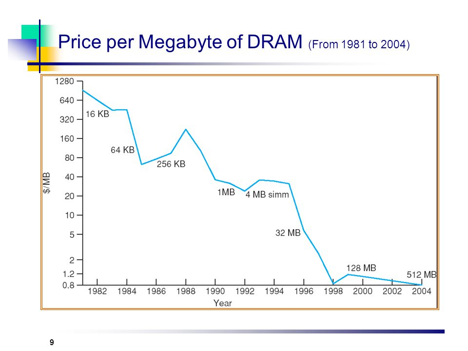 Price per Megabyte of DRAM (From 1981 to 2004)