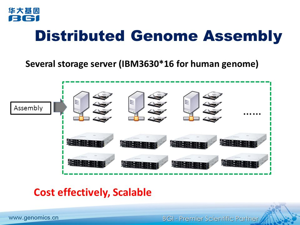 Distributed Genome Assembly