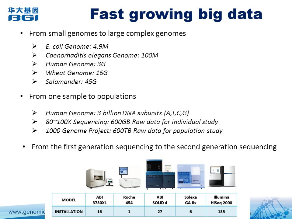 Fast growing big data From small genomes to large complex genomes