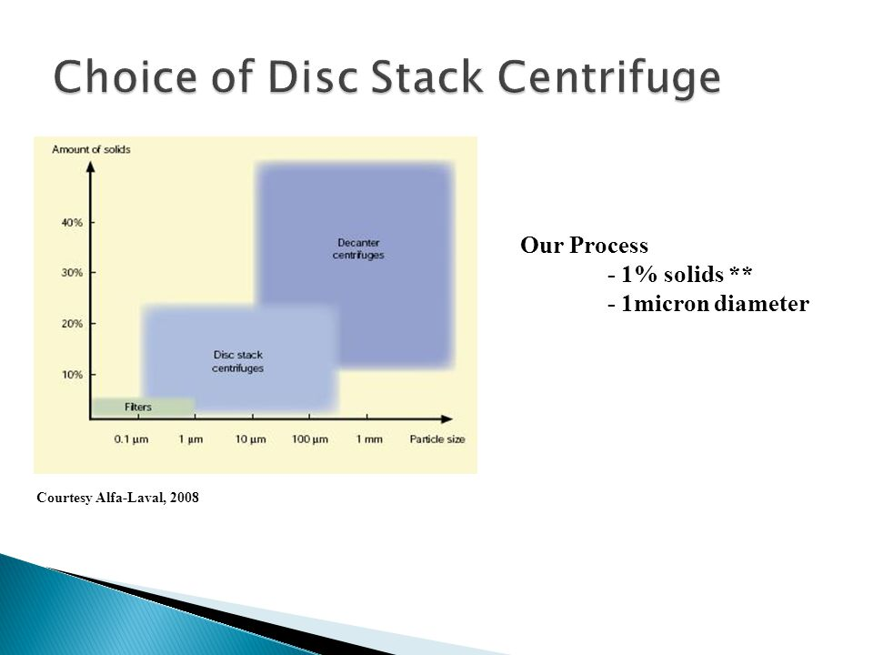 Choice of Disc Stack Centrifuge