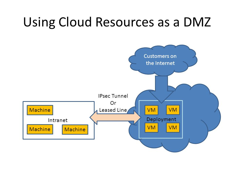 Using Cloud Resources as a DMZ