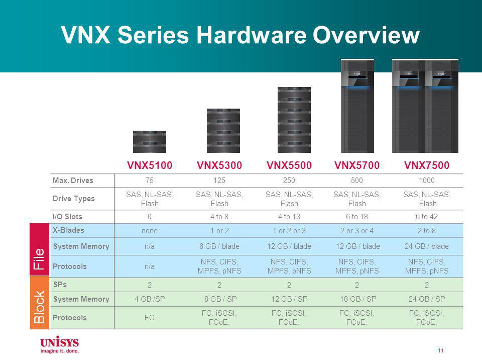 VNX Series Hardware Overview