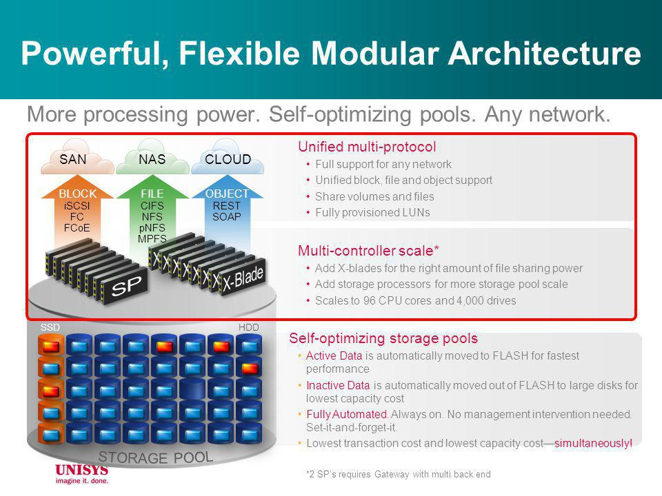 Powerful, Flexible Modular Architecture