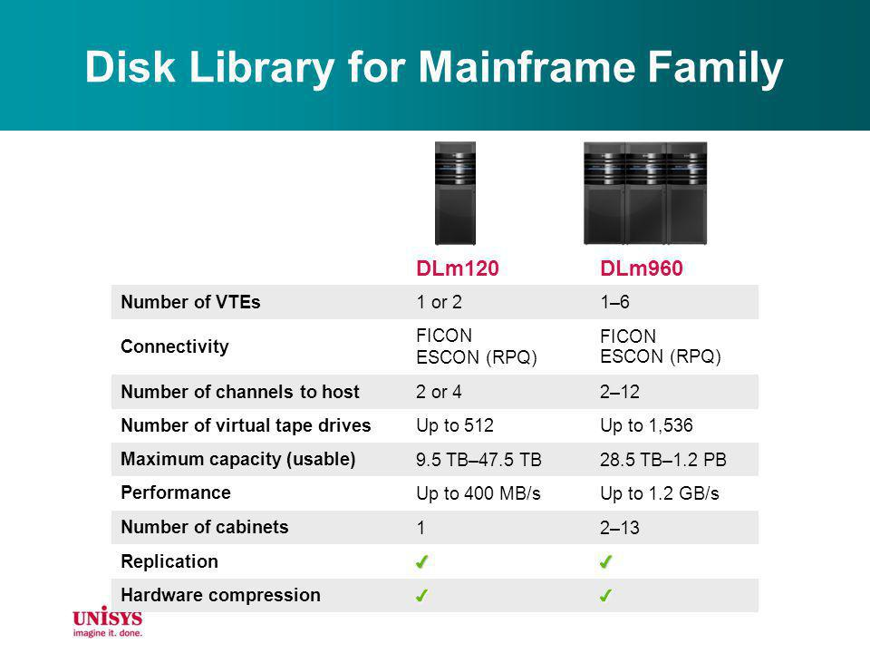 Disk Library for Mainframe Family
