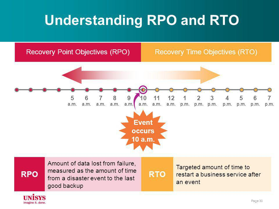 Understanding RPO and RTO