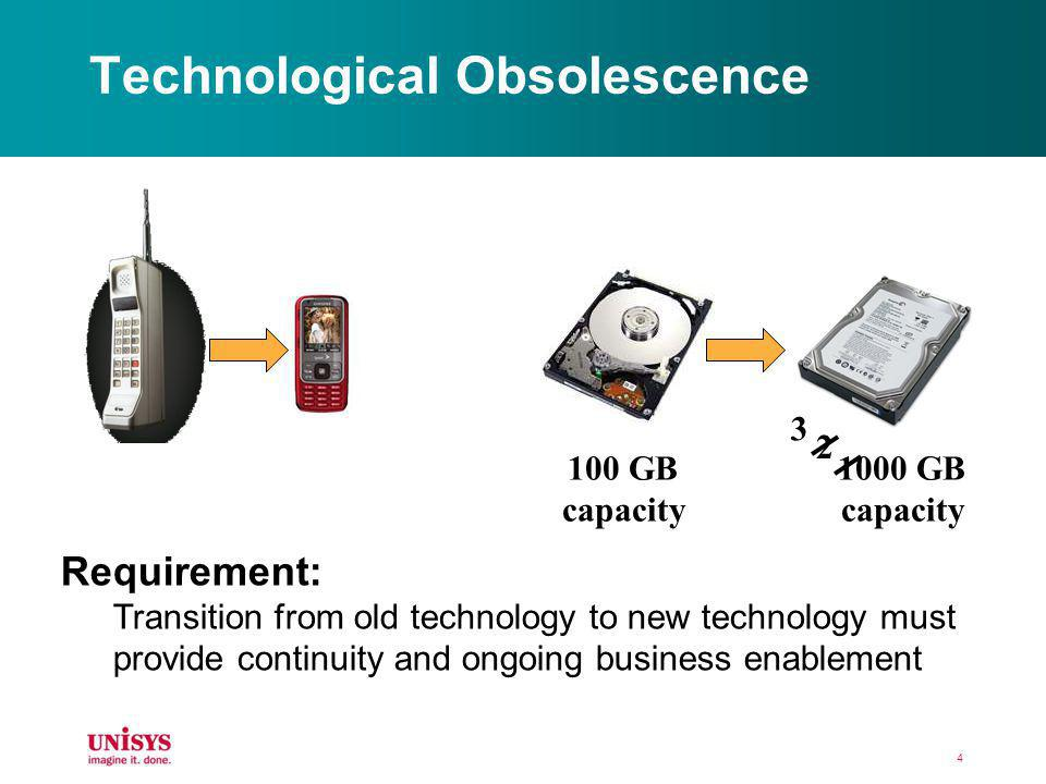 Technological Obsolescence