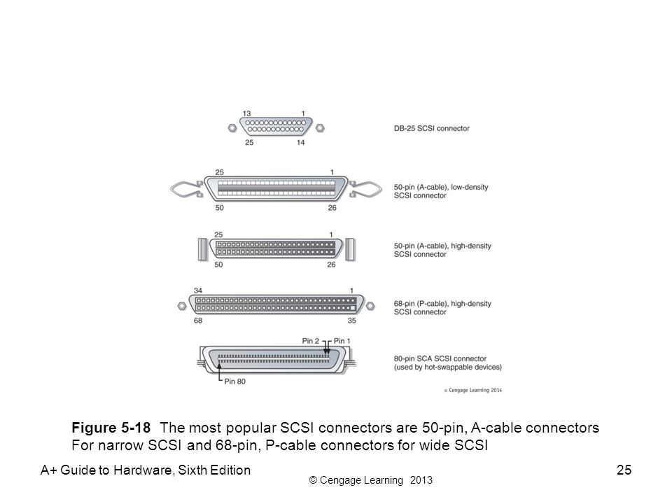 chapter 5 supporting hard drives ppt video online download rh slideplayer com Hydro Generator Diagram Number of SCSI Connector Pins