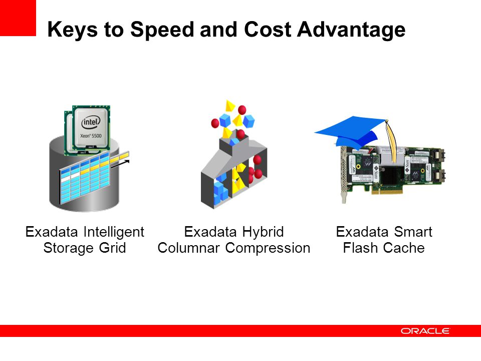 Keys to Speed and Cost Advantage