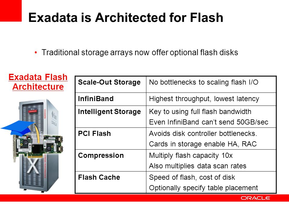 Exadata is Architected for Flash
