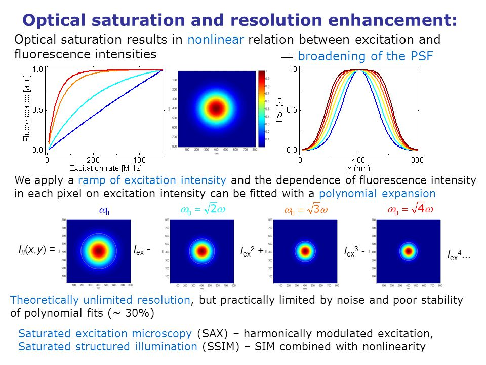 Optical saturation and resolution enhancement: