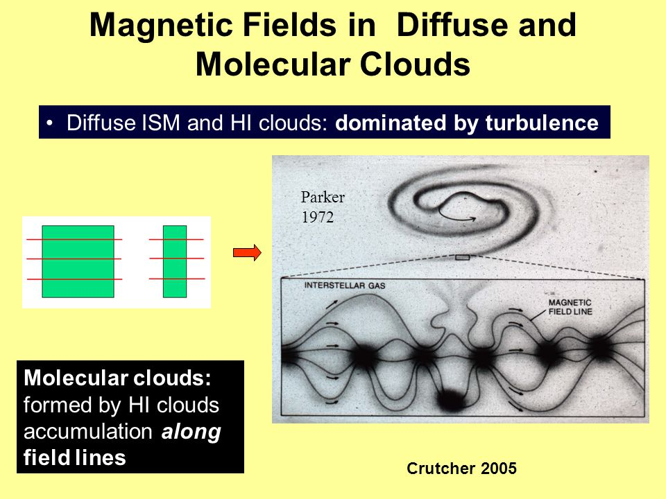 Magnetic Fields in Diffuse and Molecular Clouds