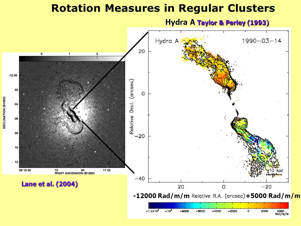 Rotation Measures in Regular Clusters Hydra A Taylor & Perley (1993)