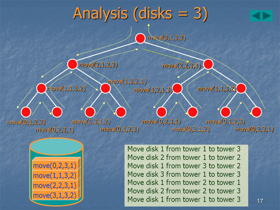 Analysis (disks = 3) Move disk 1 from tower 1 to tower 3
