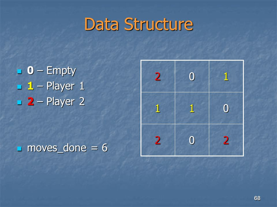Data Structure 2 1 0 – Empty 1 – Player 1 2 – Player 2 moves_done = 6