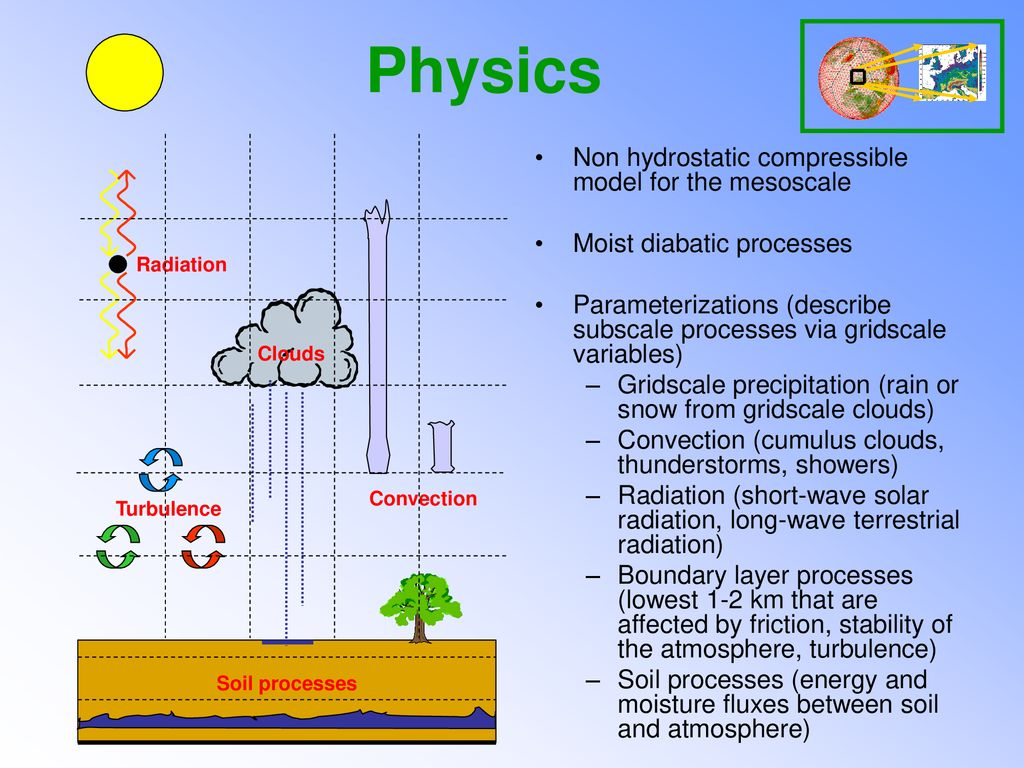 Physics Non hydrostatic compressible model for the mesoscale