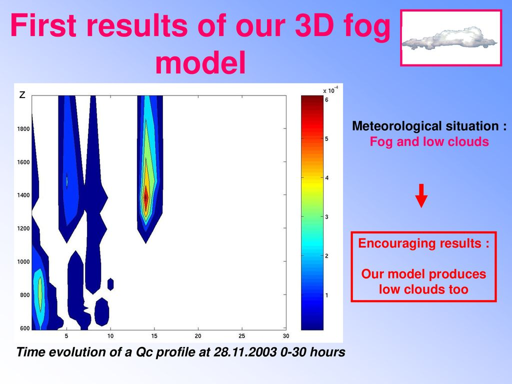 First results of our 3D fog model Meteorological situation :