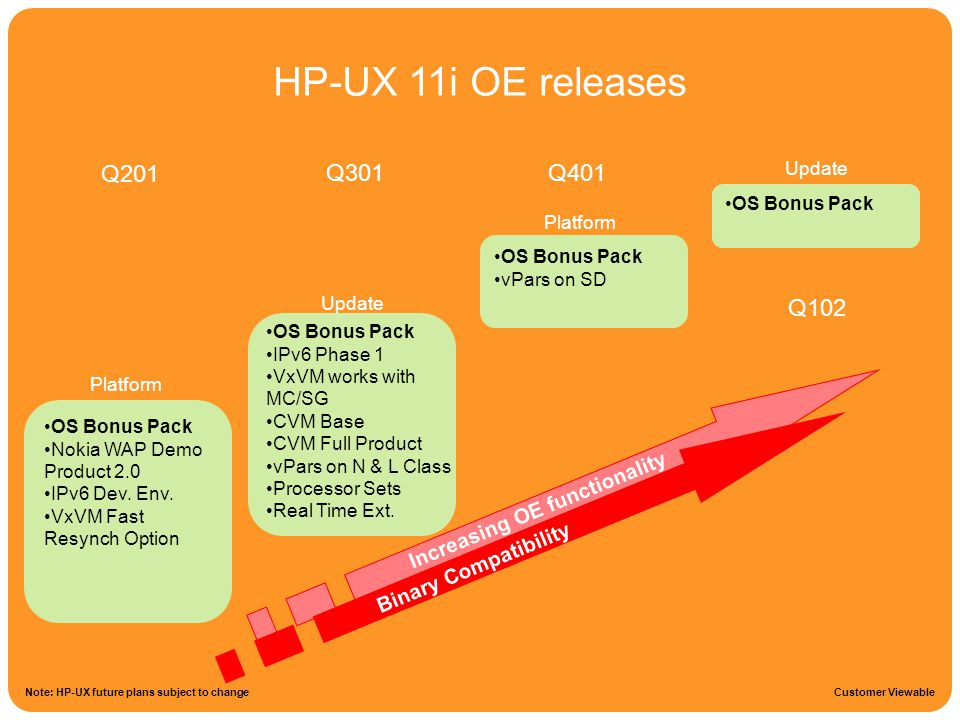 HP-UX 11i OE releases Q201 Q301 Q401 Q102 Increasing OE functionality