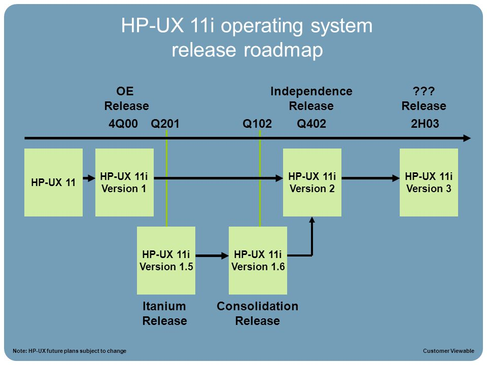 HP-UX 11i operating system release roadmap