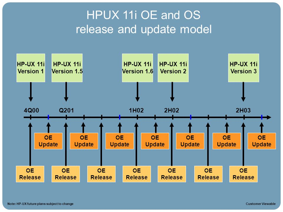 HPUX 11i OE and OS release and update model